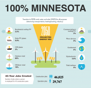 Renewable Energy MN
