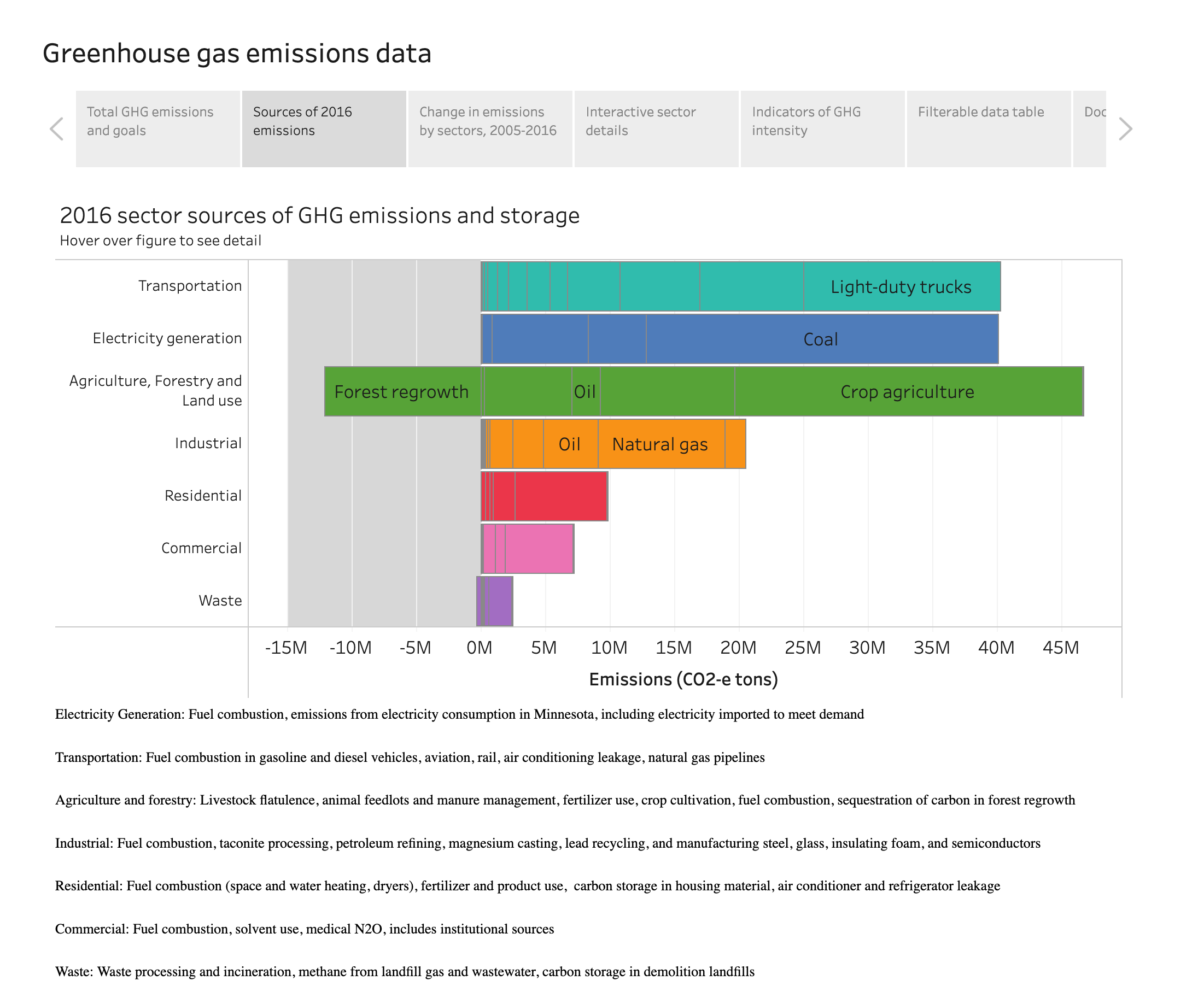 Minnesota Greenhouse Gas Emissions